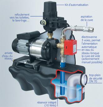 Installation pompe eau de pluie maison design mail - Installation recuperateur eau de pluie ...